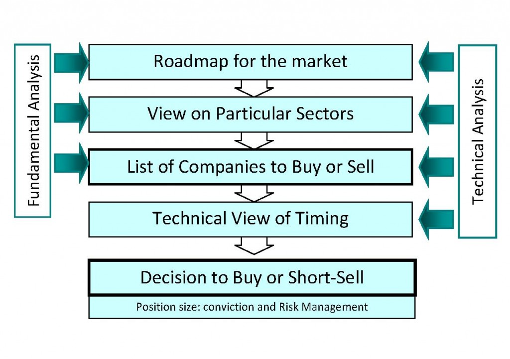 Investing Strategy & Process – Technical Investing